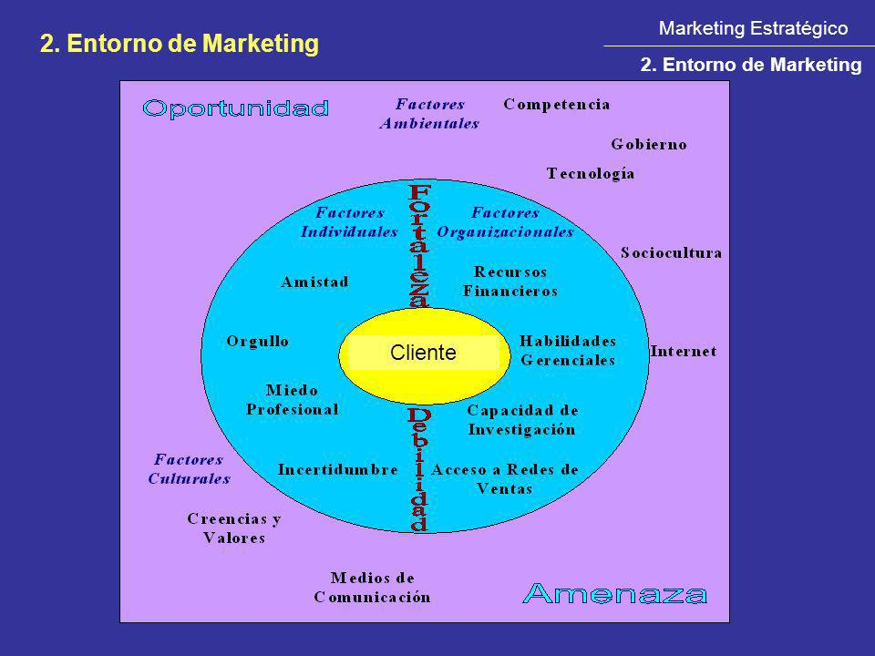 2. Entorno de Marketing Cliente Marketing Estratégico