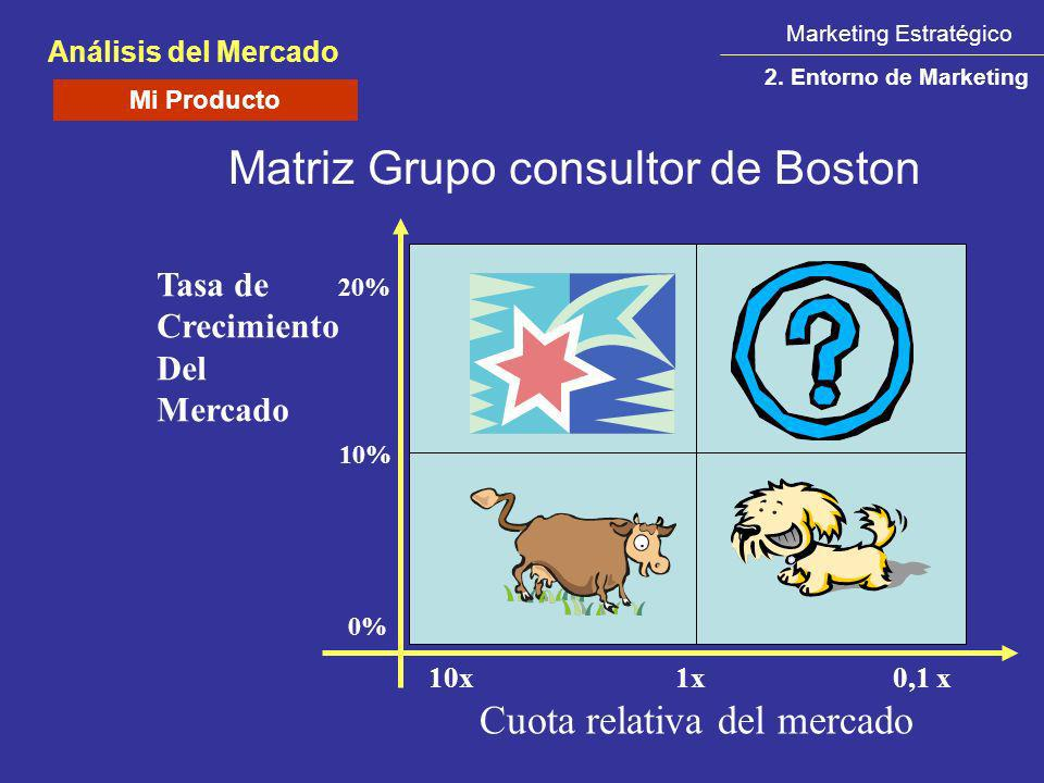 Matriz Grupo consultor de Boston