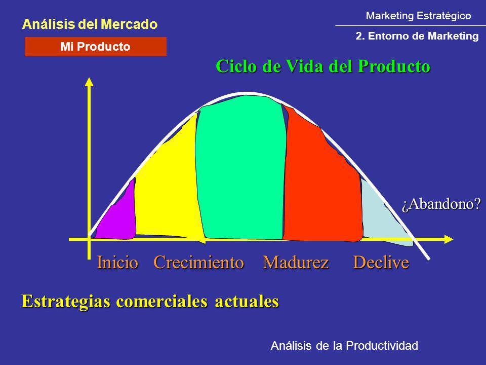 Análisis de la Productividad