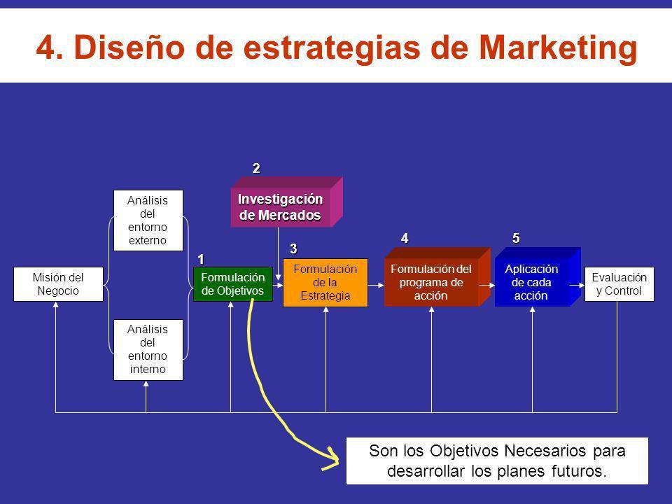 4. Diseño de estrategias de Marketing Investigación de Mercados