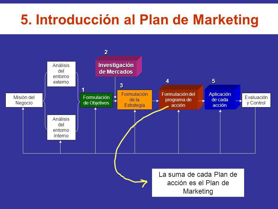 5. Introducción al Plan de Marketing Investigación de Mercados