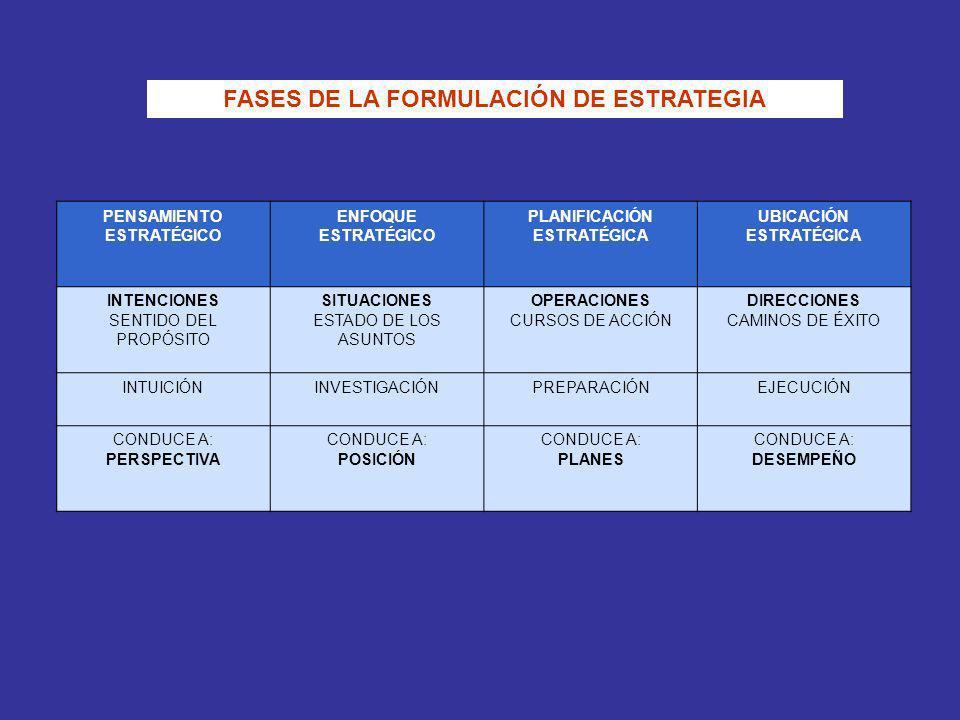 FASES DE LA FORMULACIÓN DE ESTRATEGIA