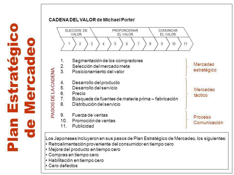 Plan Estratégico de Mercadeo CADENA DEL VALOR de Michael Porter