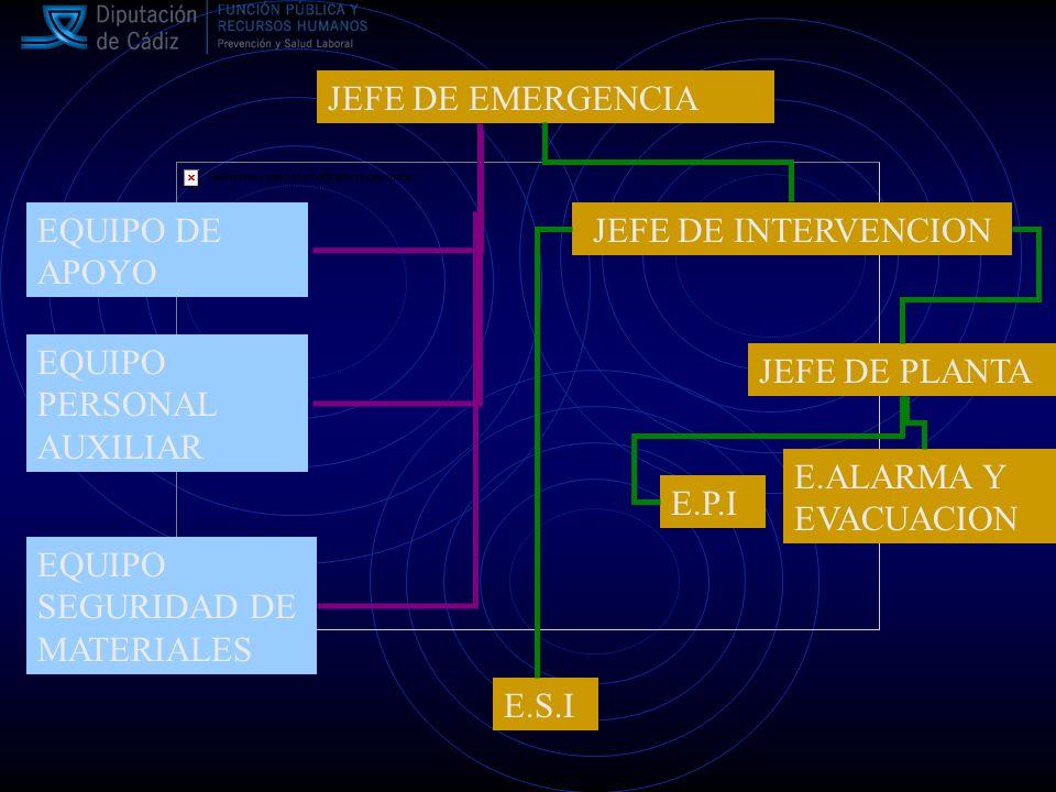 JEFE DE EMERGENCIA EQUIPO DE APOYO. JEFE DE INTERVENCION. E.S.I. EQUIPO PERSONAL AUXILIAR. JEFE DE PLANTA.