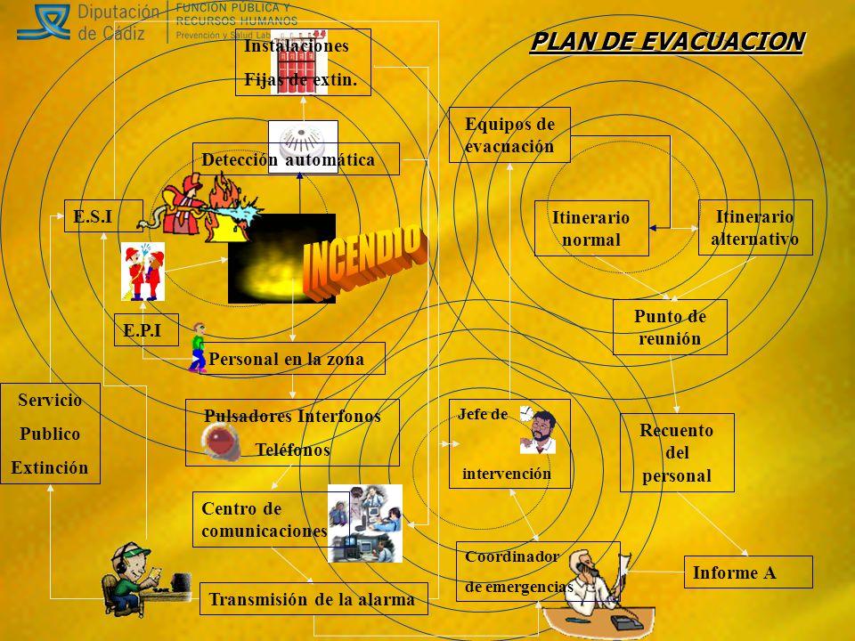 Itinerario alternativo Pulsadores Interfonos