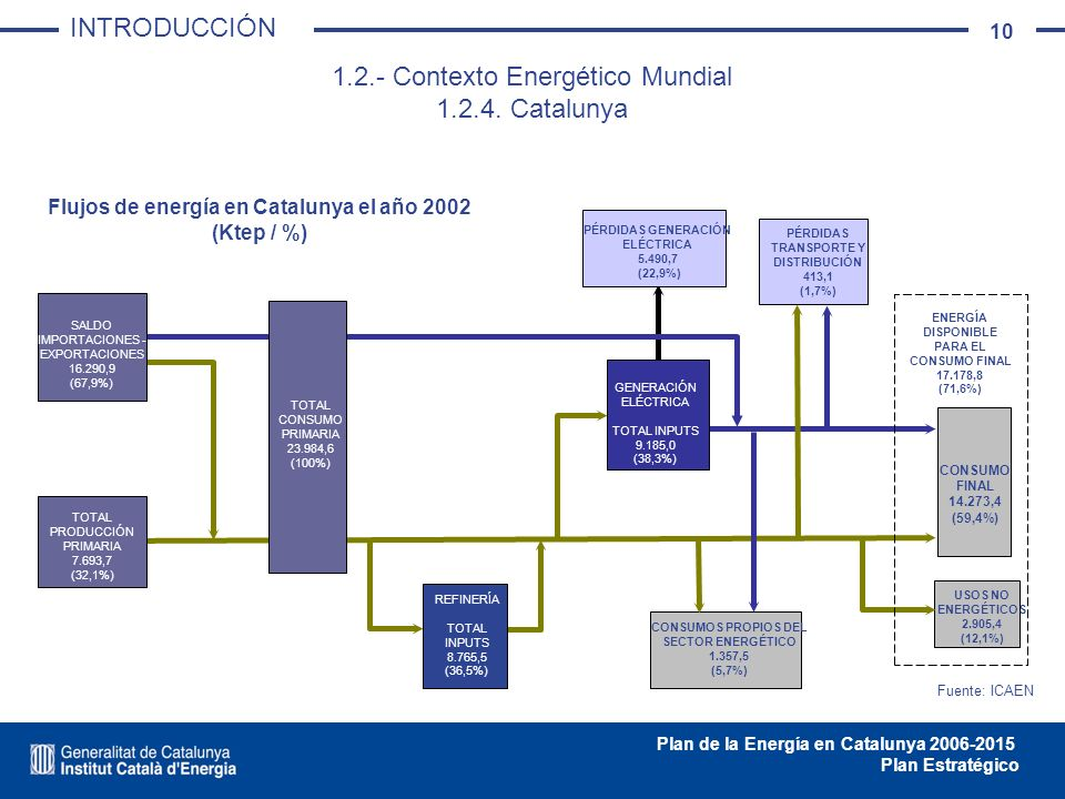 1.2.- Contexto Energético Mundial 1.2.4. Catalunya