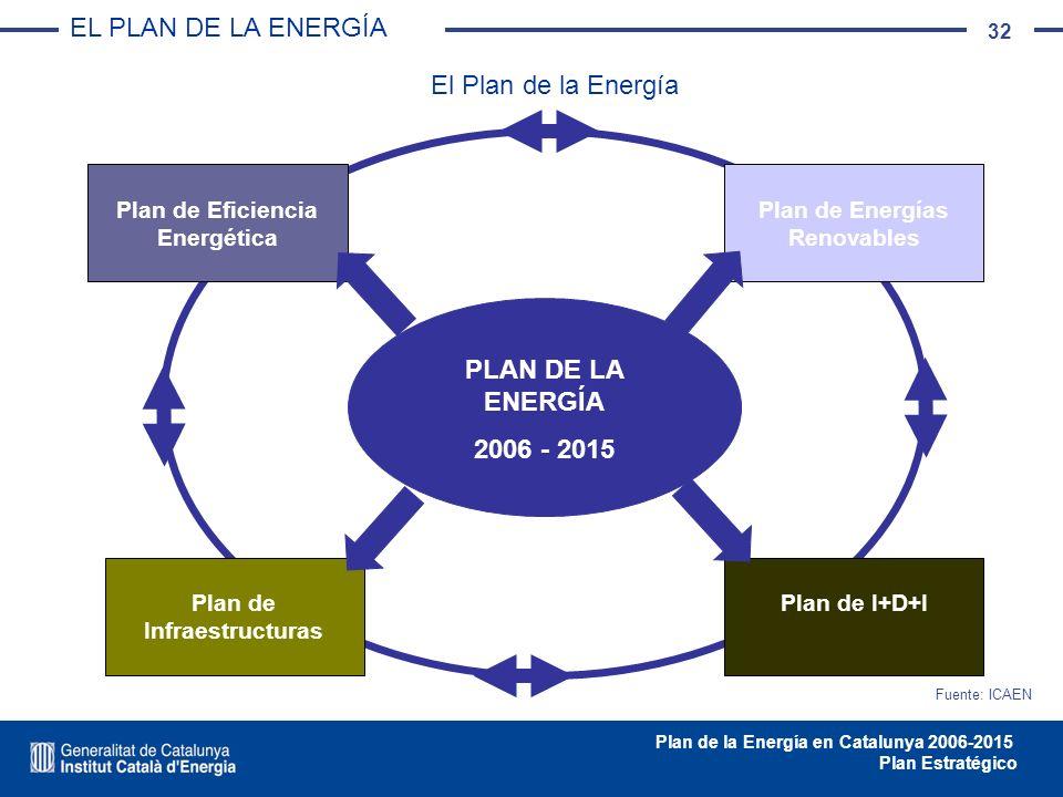 EL PLAN DE LA ENERGÍA El Plan de la Energía PLAN DE LA ENERGÍA