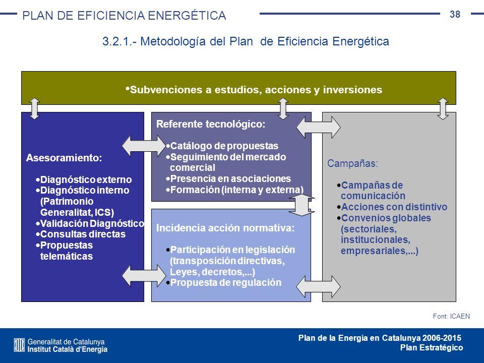 3.2.1.- Metodología del Plan de Eficiencia Energética