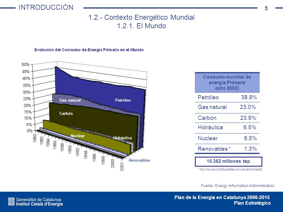 Consumo mundial de energía Primaria (año 2002)