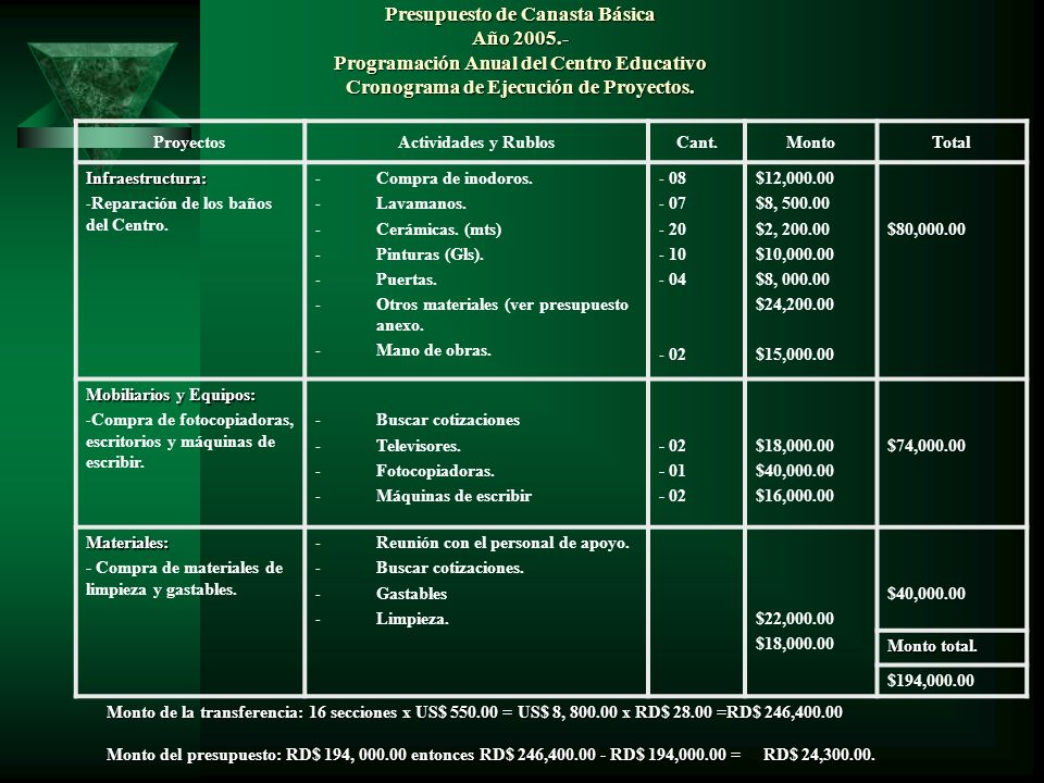 Presupuesto de Canasta Básica Año 2005
