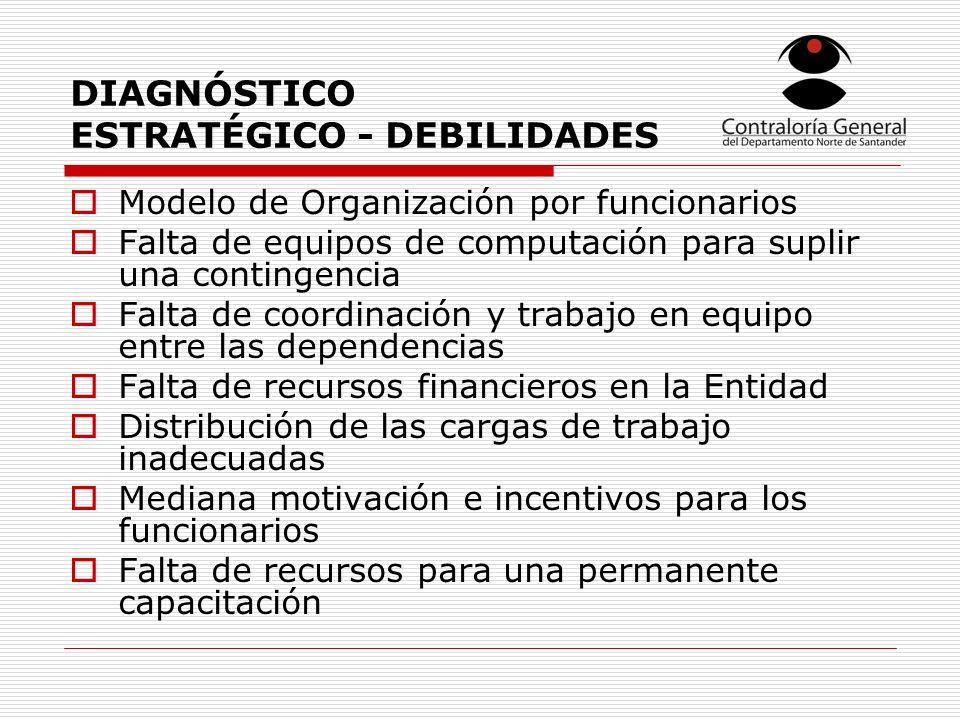 DIAGNÓSTICO ESTRATÉGICO - DEBILIDADES