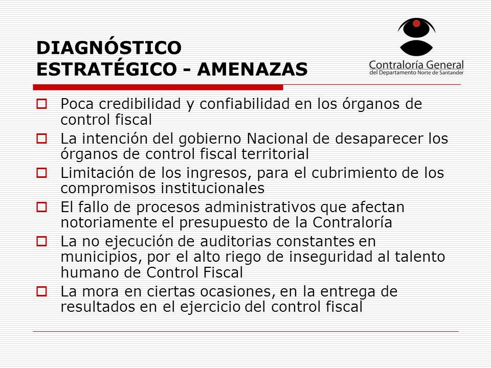 DIAGNÓSTICO ESTRATÉGICO - AMENAZAS