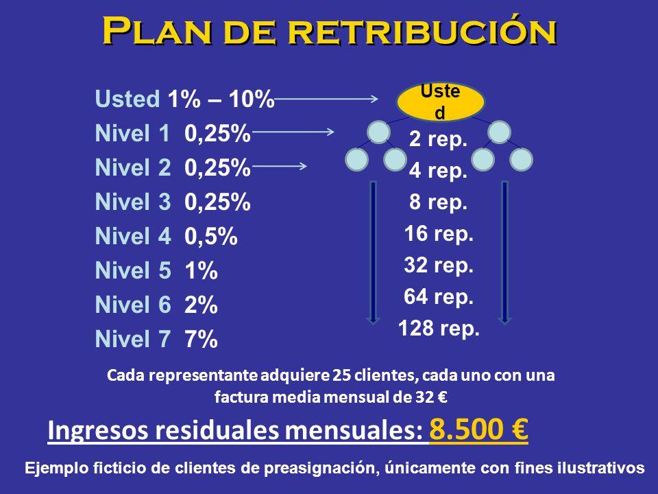 Plan de retribución Ingresos residuales mensuales: 8.500 €