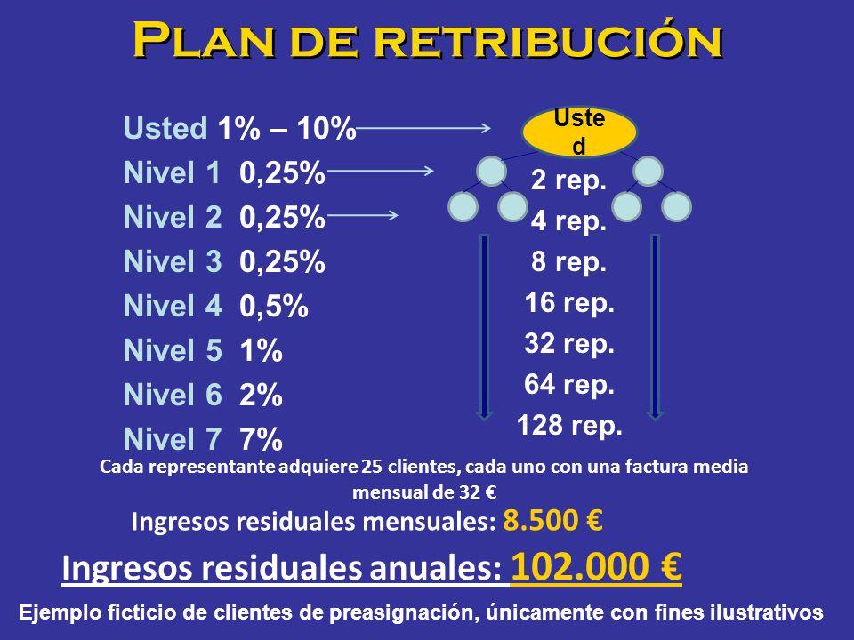 Plan de retribución Ingresos residuales anuales: 102.000 €