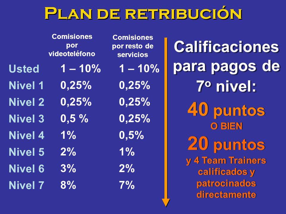 40 puntos 20 puntos Plan de retribución