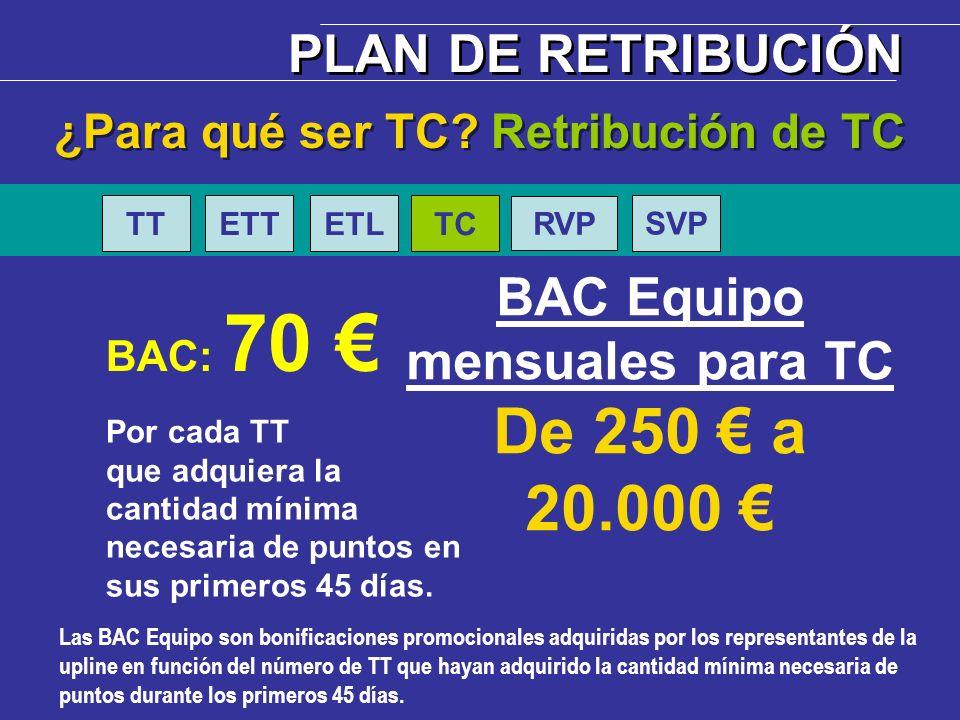 ¿Para qué ser TC Retribución de TC BAC Equipo mensuales para TC