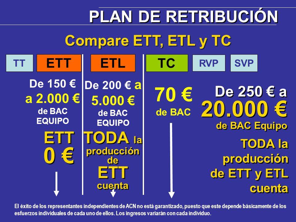 0 € 70 € PLAN DE RETRIBUCIÓN 20.000 € de BAC Equipo ETT
