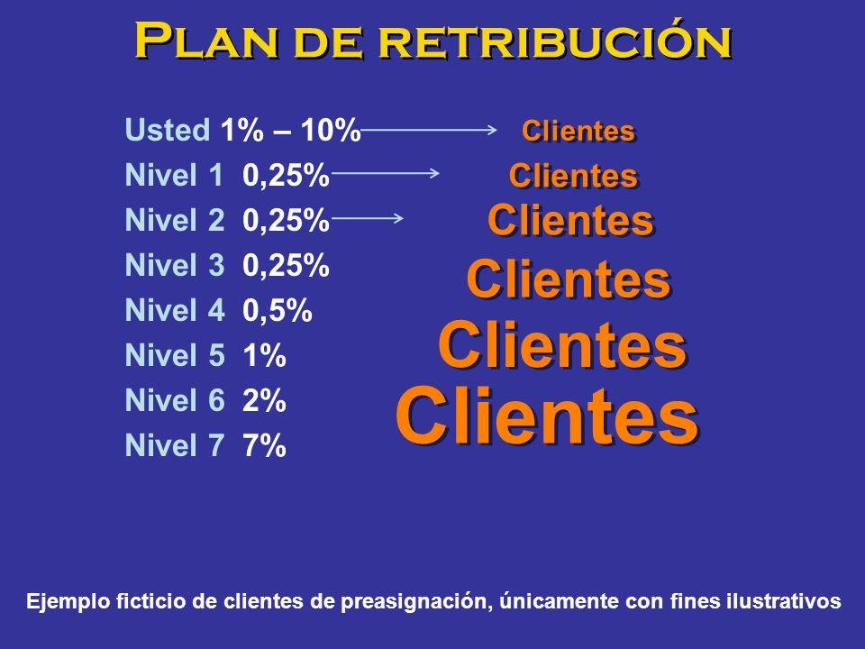 Clientes Clientes Plan de retribución Clientes Clientes Clientes