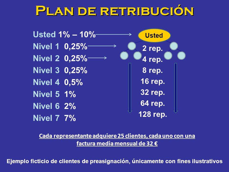 Plan de retribución Usted 1% – 10% Nivel 1 0,25% Nivel 2 0,25%