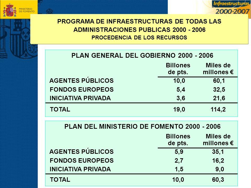 PROGRAMA DE INFRAESTRUCTURAS DE TODAS LAS
