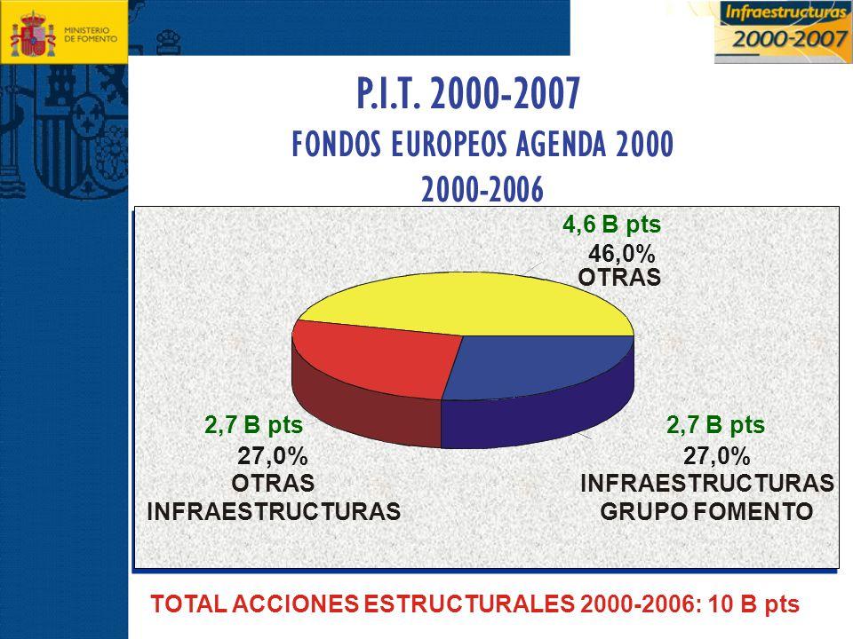 FONDOS EUROPEOS AGENDA 2000