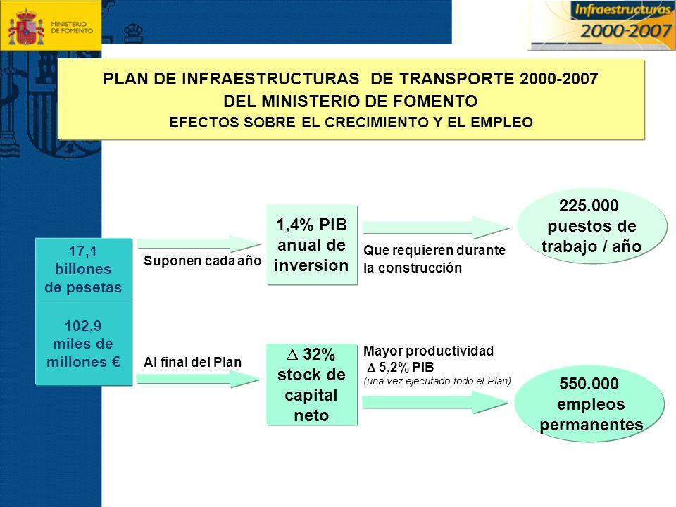 PLAN DE INFRAESTRUCTURAS DE TRANSPORTE 2000-2007
