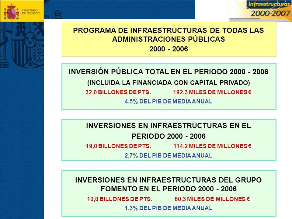 PROGRAMA DE INFRAESTRUCTURAS DE TODAS LAS ADMINISTRACIONES PÚBLICAS