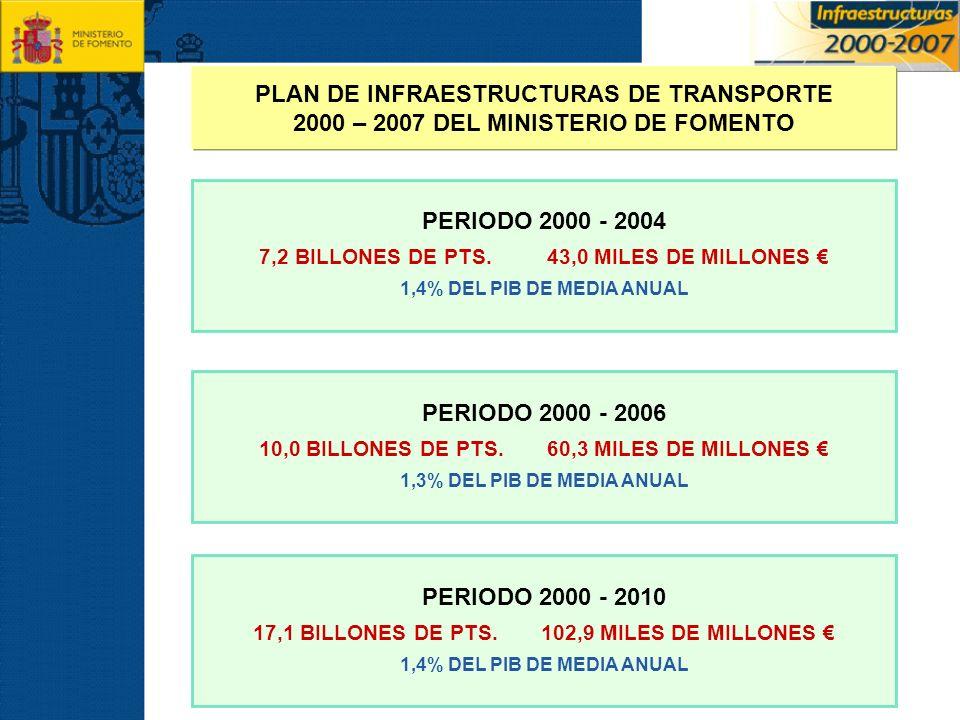 PLAN DE INFRAESTRUCTURAS DE TRANSPORTE 2000 – 2007 DEL MINISTERIO DE FOMENTO