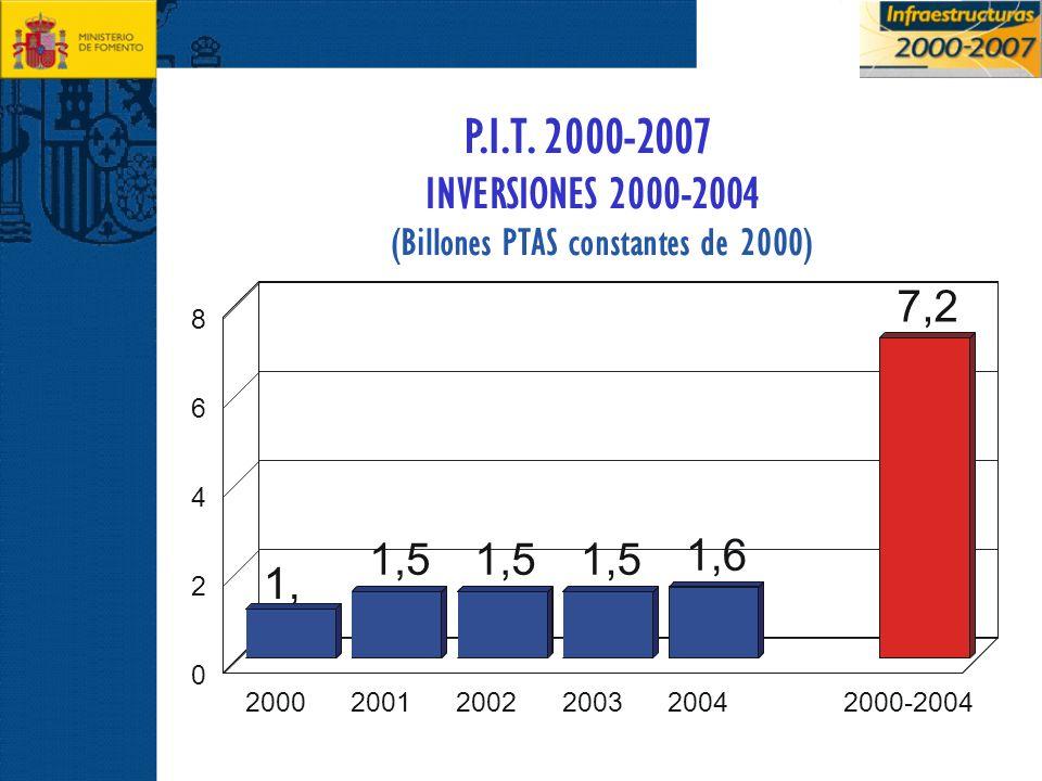 P.I.T. 2000-2007 INVERSIONES 2000-2004. (Billones PTAS constantes de 2000) 7,2. 8. 6. 4. 1,5.