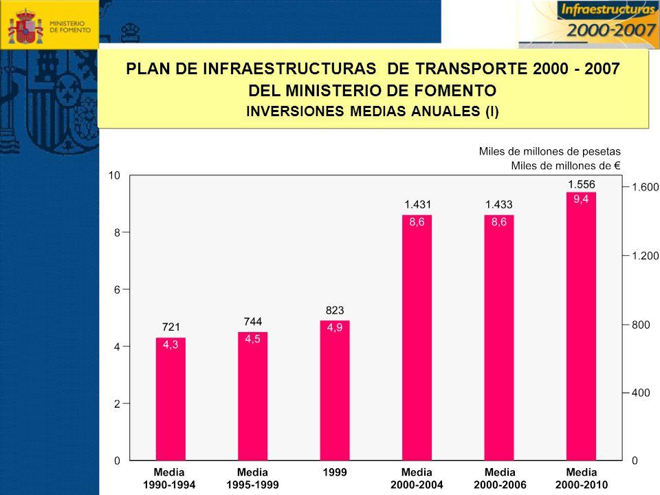 PLAN DE INFRAESTRUCTURAS DE TRANSPORTE 2000 - 2007
