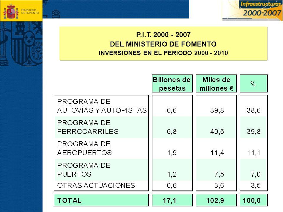 DEL MINISTERIO DE FOMENTO INVERSIONES EN EL PERIODO 2000 - 2010