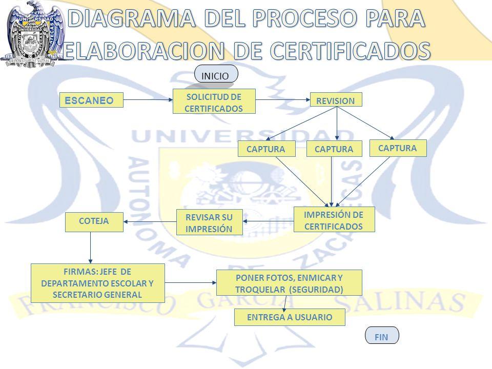DIAGRAMA DEL PROCESO PARA ELABORACION DE CERTIFICADOS