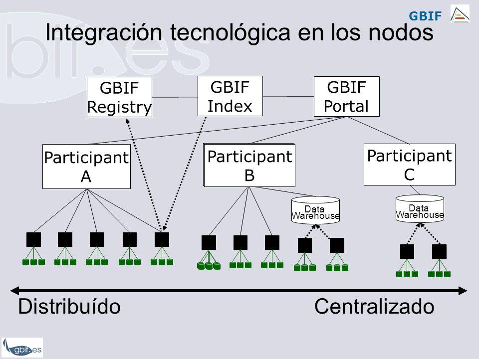 Integración tecnológica en los nodos