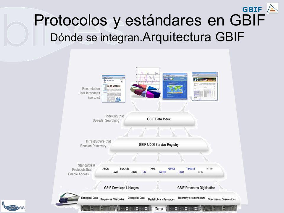 Protocolos y estándares en GBIF Dónde se integran.Arquitectura GBIF