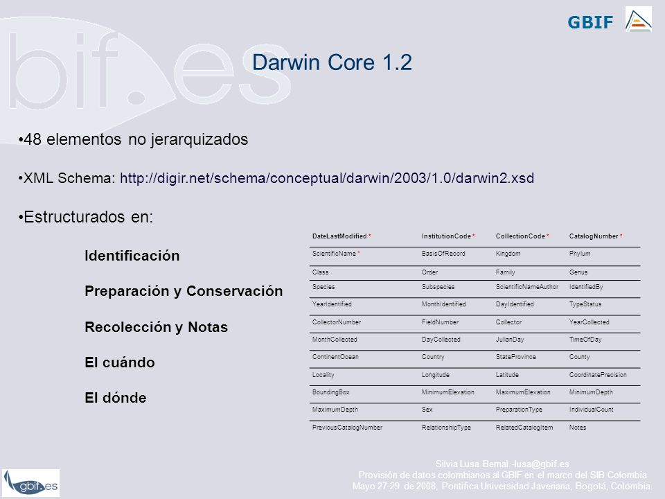 Darwin Core 1.2 48 elementos no jerarquizados Estructurados en: