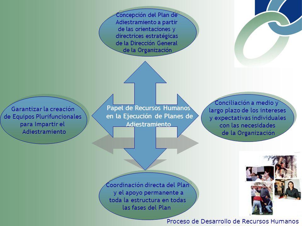 Papel de Recursos Humanos en la Ejecución de Planes de Adiestramiento