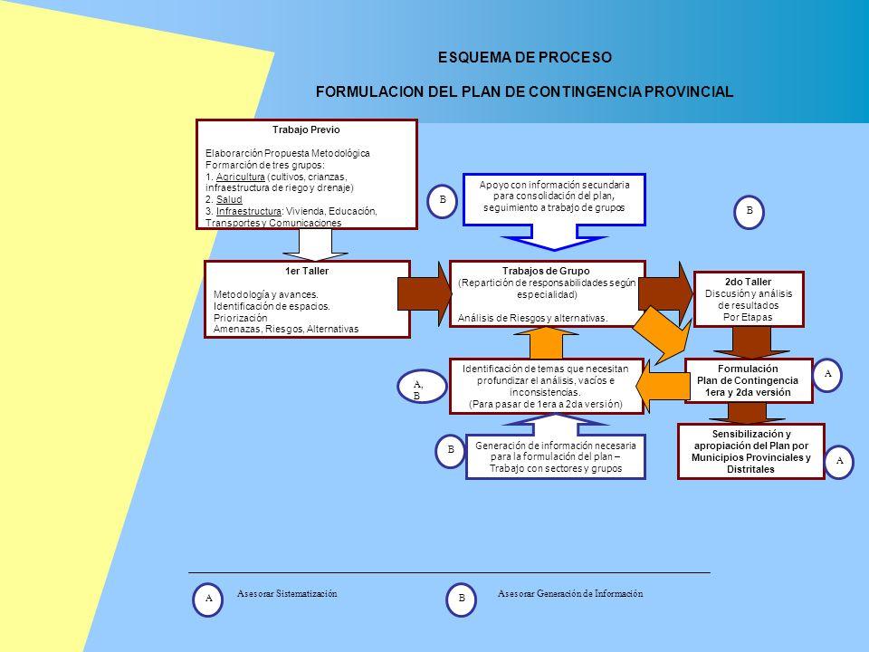ESQUEMA DE PROCESO FORMULACION DEL PLAN DE CONTINGENCIA PROVINCIAL