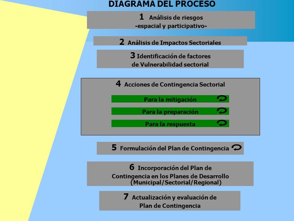 2 Análisis de Impactos Sectoriales