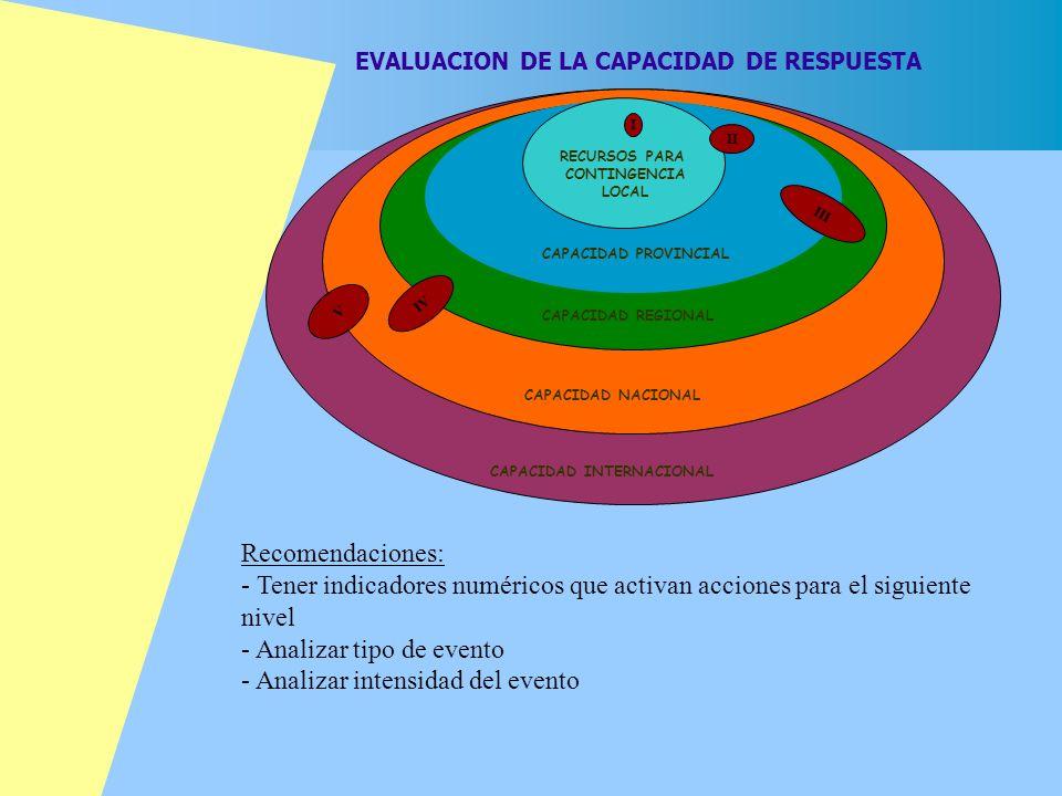 EVALUACION DE LA CAPACIDAD DE RESPUESTA