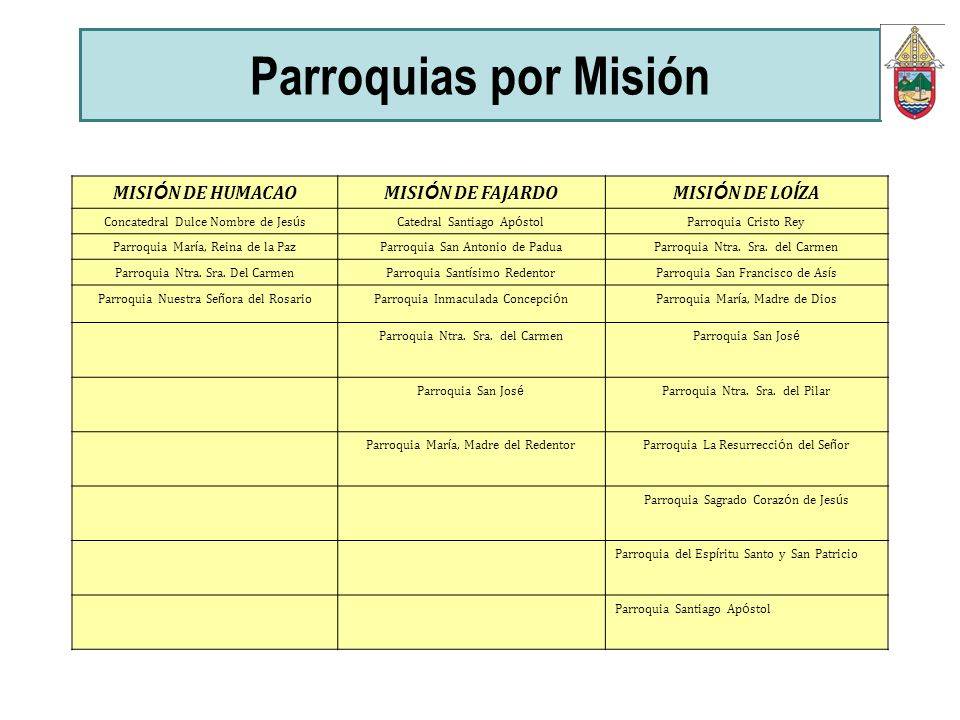 Parroquias por Misión MISIÓN DE HUMACAO MISIÓN DE FAJARDO