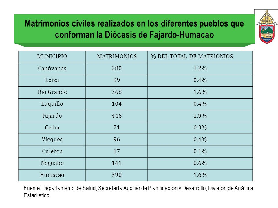 Matrimonios civiles realizados en los diferentes pueblos que conforman la Diócesis de Fajardo-Humacao
