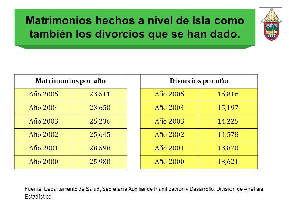 Matrimonios hechos a nivel de Isla como también los divorcios que se han dado.