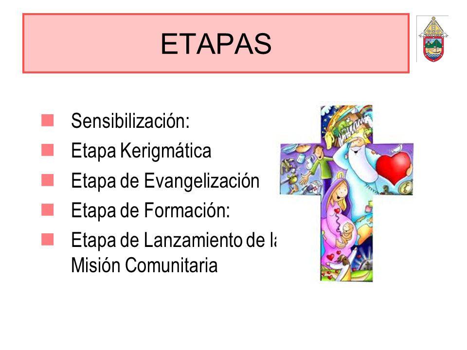 ETAPAS Sensibilización: Etapa Kerigmática Etapa de Evangelización