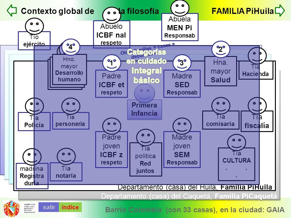 Contexto global de la filosofía FAMILIA PiHuila Integral básico