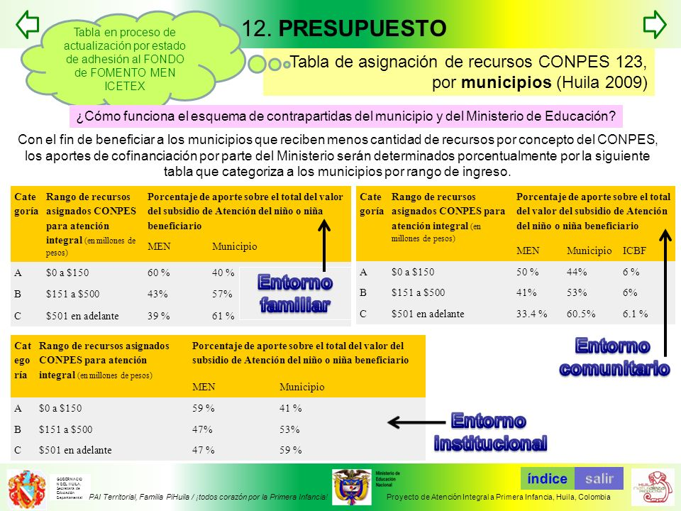 12. PRESUPUESTO Entorno familiar Entorno comunitario Entorno