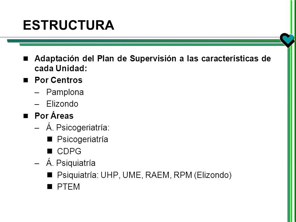 ESTRUCTURA Adaptación del Plan de Supervisión a las características de cada Unidad: Por Centros. Pamplona.