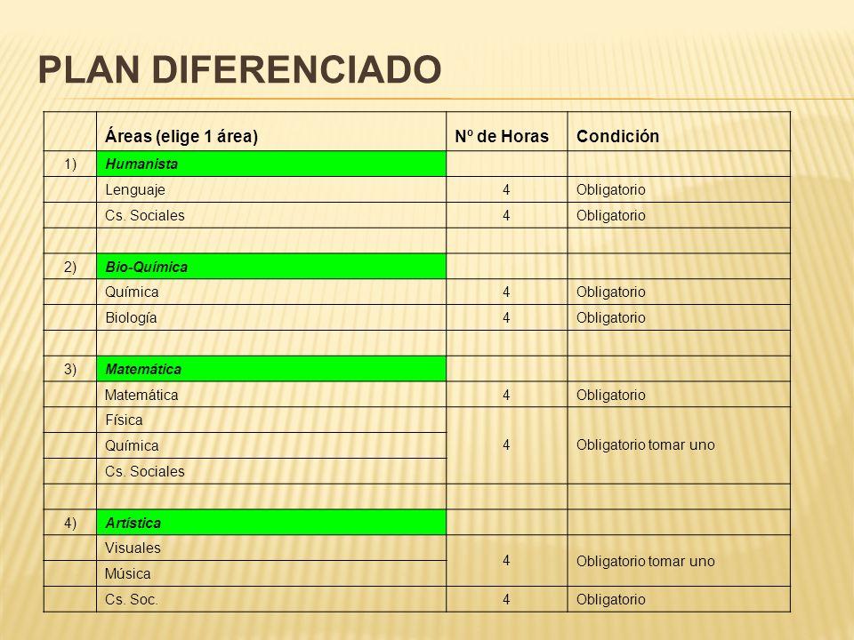 Plan Diferenciado Áreas (elige 1 área) Nº de Horas Condición 1)