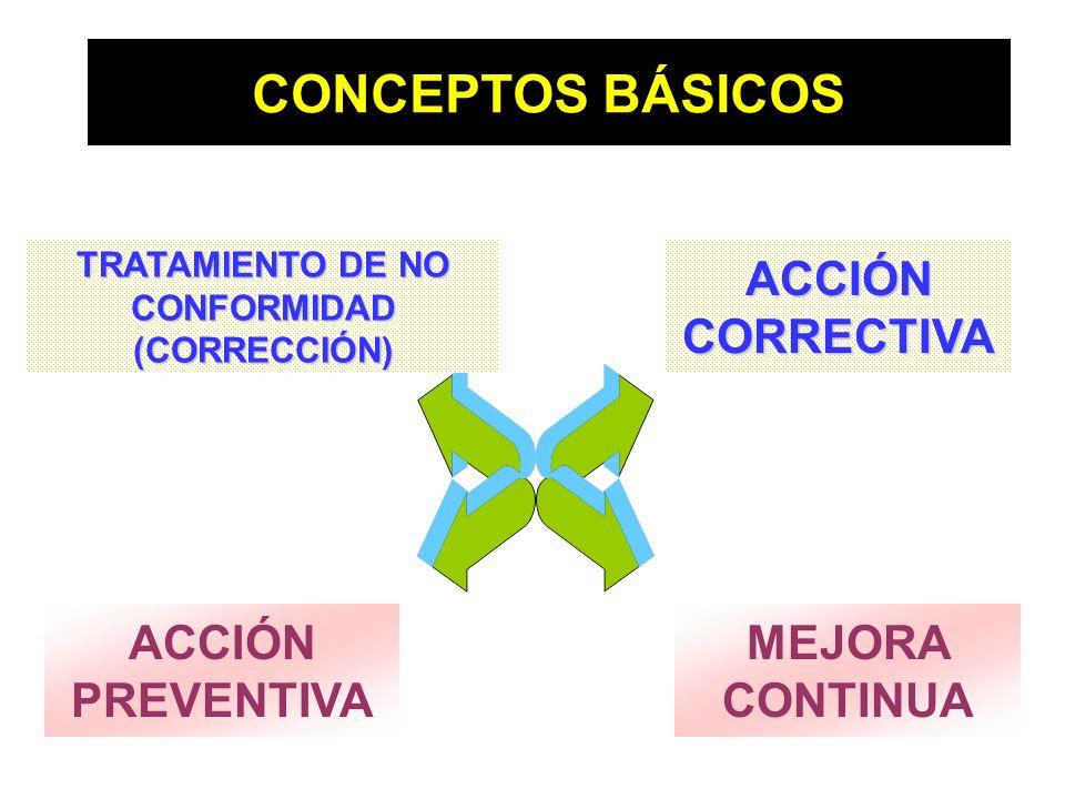 TRATAMIENTO DE NO CONFORMIDAD (CORRECCIÓN)