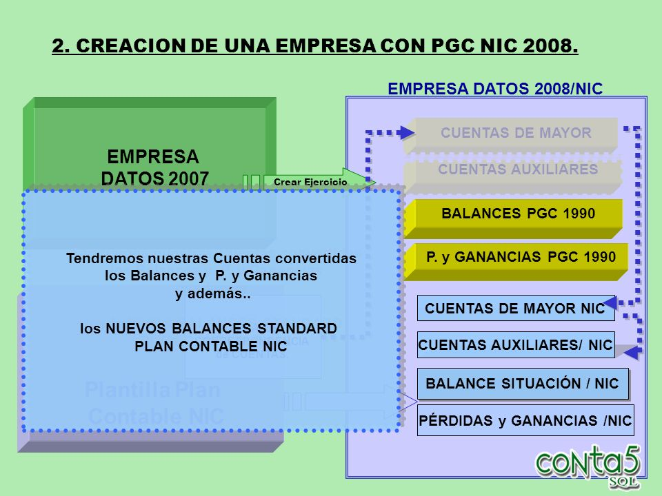2. CREACION DE UNA EMPRESA CON PGC NIC 2008.