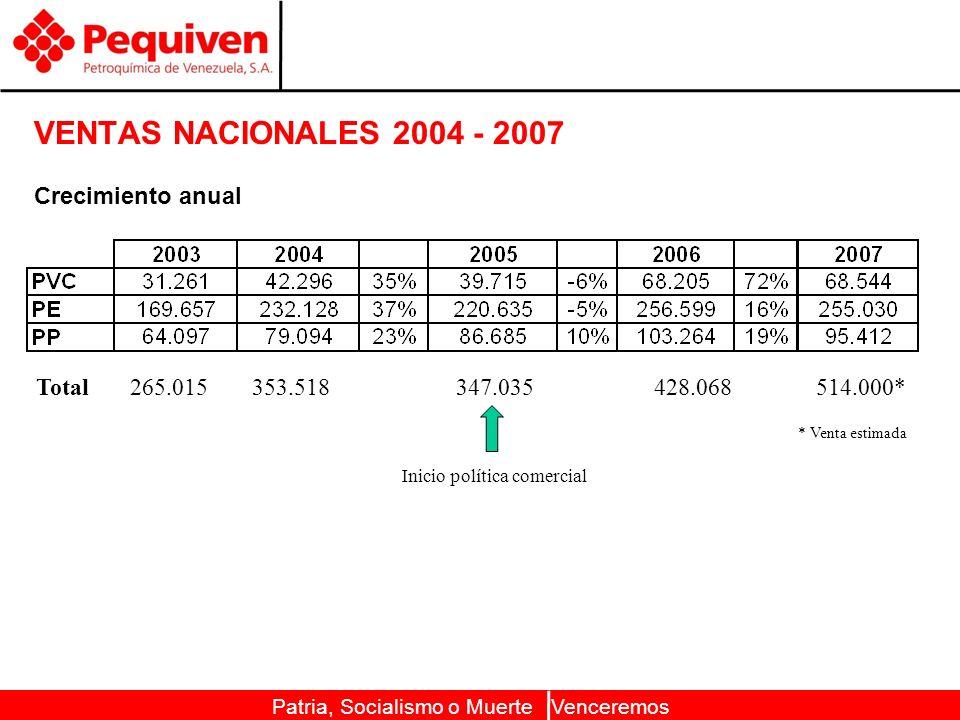VENTAS NACIONALES 2004 - 2007 Crecimiento anual